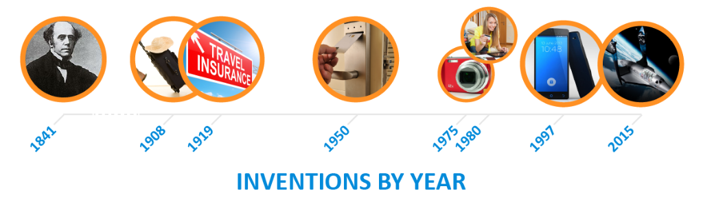 inventions-timeline